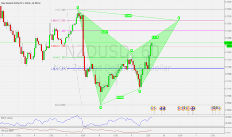 NZDUSD: NZDUSD H1 POSSIBLE BEARISH BAT PATTERN SETUP