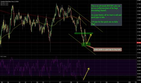 CADCHF: CADCHF: LONG FOR 130 PIPS ON DAILY CHART.
