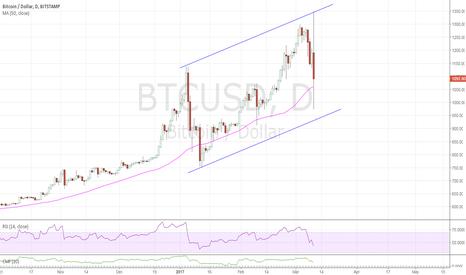 BTCUSD: drop will push $gld $gdx gold higher next week