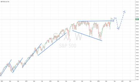 SPX: S&P OVERTHROWN OUT OF TRIANGLE BUT GOING DOWN AFTER