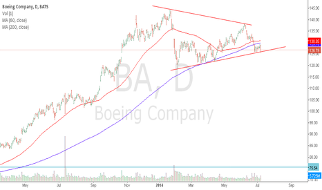 BA: Below SMA200 bang on triangle's lower band.
