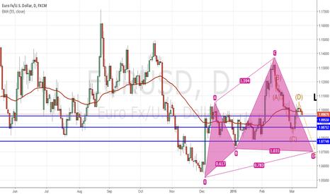 EURUSD: Possible push toward 1.07