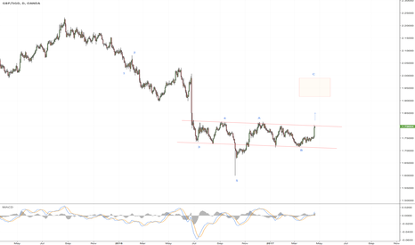 GBPSGD: GBPSGD Inverse Head & Shoulders