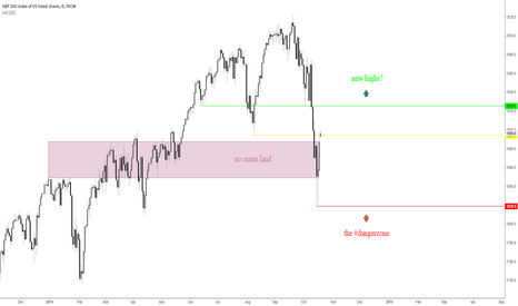 SPX500: S&P 500 - daily chart