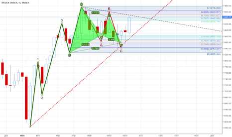 MICEXINDEXCF: Bullish Gartley (W)