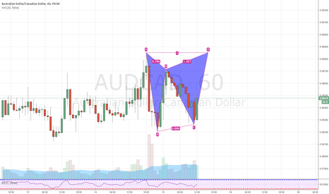 AUDCAD: AUDCAD 60min Gartley