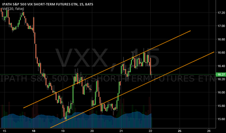 VXX: Channeled