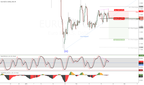 EURUSD: EURUSD (4H) TRANSACTION #3