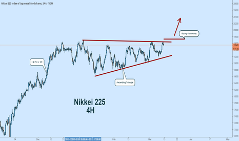 JPN225: Nikkei 225:  Ascending Triangle and Buying Opportunity