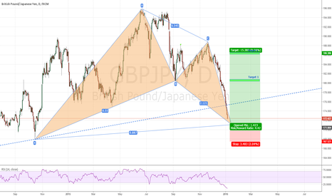 GBPJPY: Possible  big move on GBPJPY