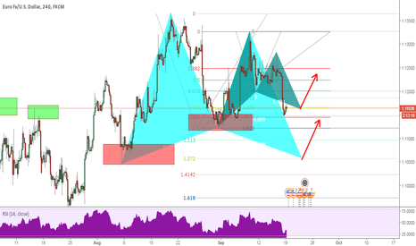 EURUSD: 2 Advanced Pattern Formations