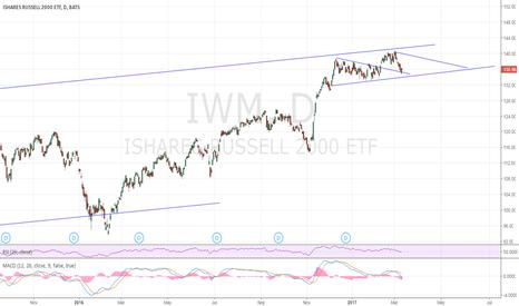 IWM: bounce to $140