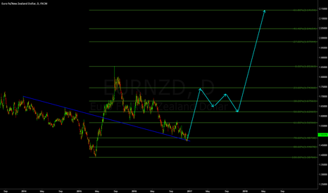 EURNZD: EURNZD: BE READY FOR A PARABOLIC MOVE