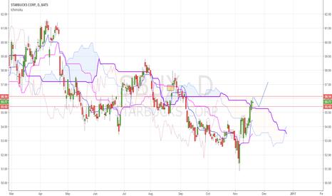 SBUX: SBUX long swing trade