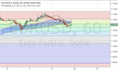EURUSD: eurusd up to 1.12613 an then down race