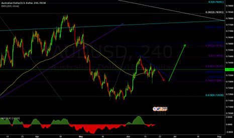 AUDUSD: Buy the breakout of the consolidation