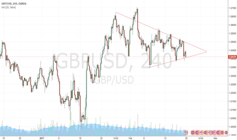 GBPUSD: GBPUSD Consolidating Triangle