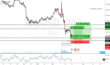 XAUUSD: Gold 4H