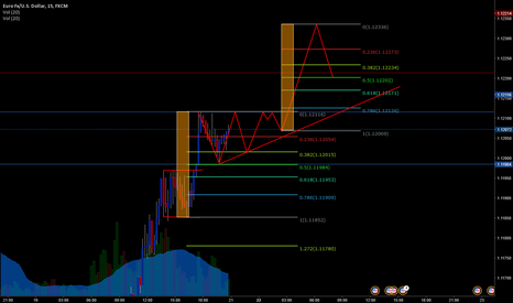 EURUSD: weekend boredom quess the patern forming