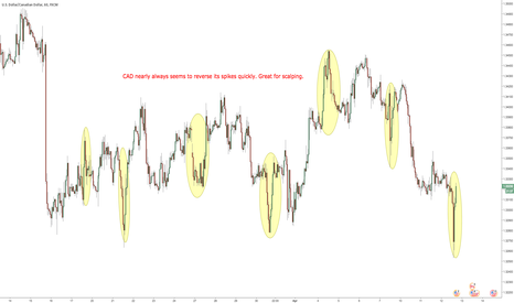 USDCAD: $USDCAD spikes reverse quickly