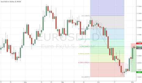 EURUSD: EURUSD idea for short
