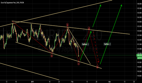 EURJPY: Wait and Buy. There are many Pips.