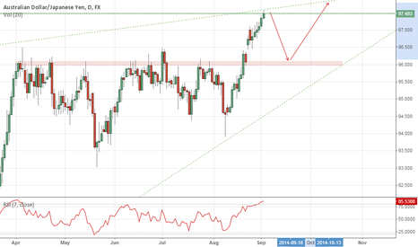 AUDJPY: Possible Short