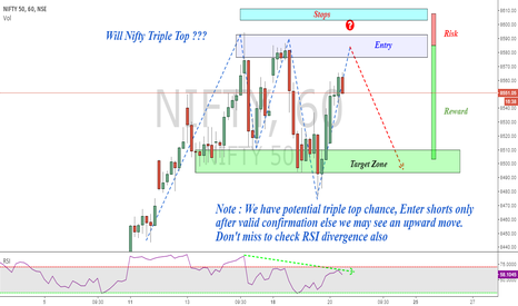NIFTY: Nifty : Potential Triple Top Shorting Chance