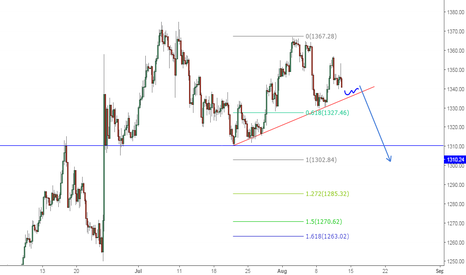 XAUUSD: Gold is a sell