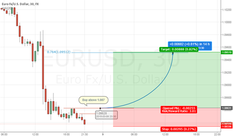 EURUSD: High risk high return buy EURUSD