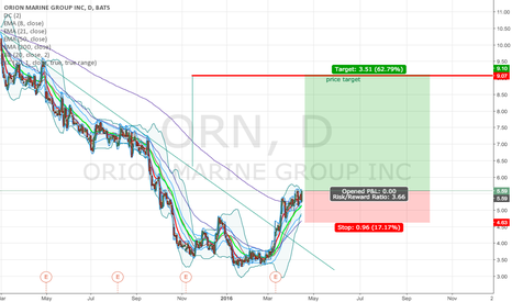 ORN: Another interesting trade into Sept