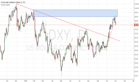 DXY: Just technical analysis for DXY