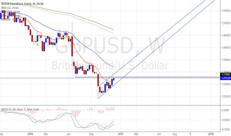 GBPUSD: GBPUSD Late trading views