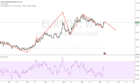 EURNOK: Golden opportunity?