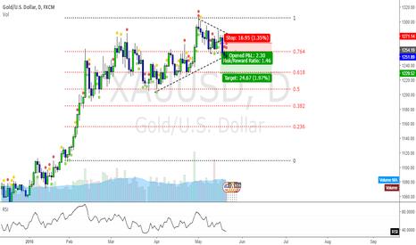 XAUUSD: Gold Daily Break Trend line