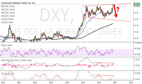 DXY: DXY - Possible megaphone topping pattern