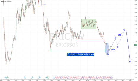 ERIC: ***Update*** Ericson - Waiting for short entry