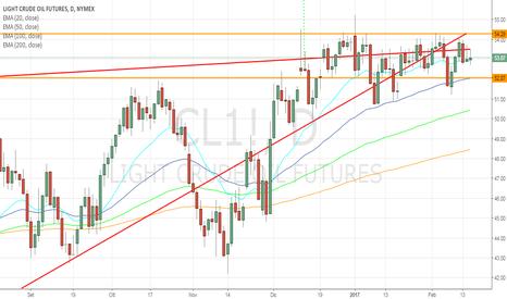 CL1!: Crude oil in stallo, nuovo aumento delle scorte USA!