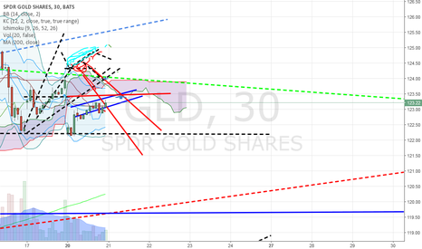 GLD: Gold Gann Base Box