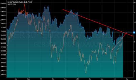 GER30*EURUSD/XAUUSD: Top of DAX?