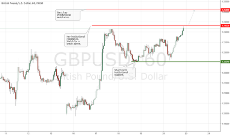 GBPUSD: GBPUSD Update: Watch Key Resistance at 1.24320!