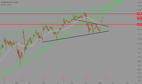 FB: FACEBOOK - TRENDLINES | ZONES
