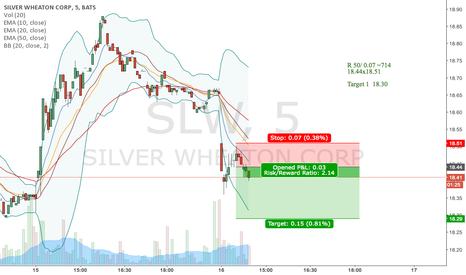 SLW: slw