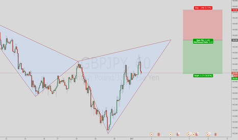 GBPJPY: Potential bearish cypher