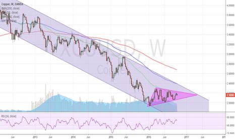 XCUUSD: Copper Expected to Strengthen - Long Term