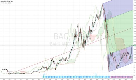 BAC: BANK AMER CORP