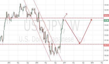 USDJPY: short rebound