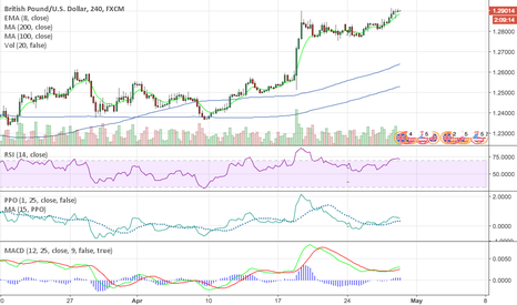 GBPUSD: GBP/USD Short Opportunity