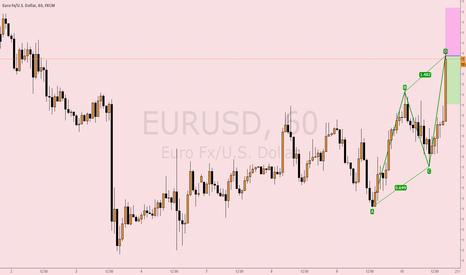 EURUSD: AB=CD pattern: EURUSD 1 hour