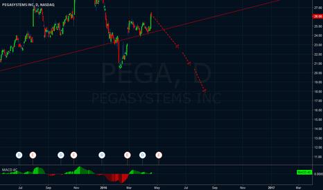 PEGA: PEGA SHORT
